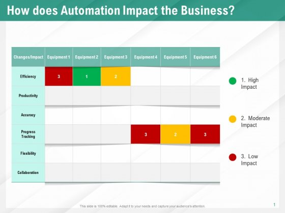 Benefits Of Business Process Automation How Does Automation Impact The Business Information PDF