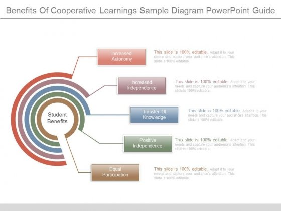 Benefits Of Cooperative Learnings Sample Diagram Powerpoint Guide