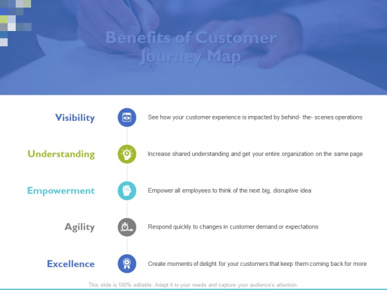 Benefits Of Customer Journey Map Ppt PowerPoint Presentation Styles Pictures