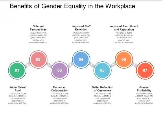 Benefits Of Gender Equality In The Workplace Ppt PowerPoint Presentation Summary File Formats