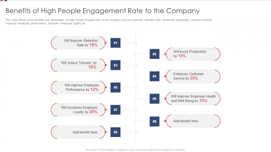 Benefits Of High People Engagement Rate To The Company Ppt Portfolio Clipart PDF