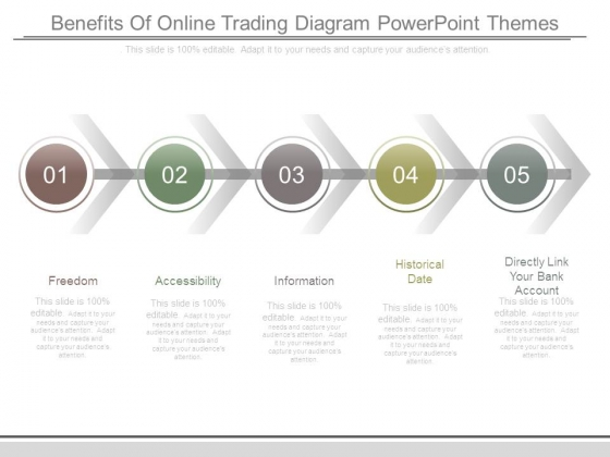 Benefits Of Online Trading Diagram Powerpoint Themes