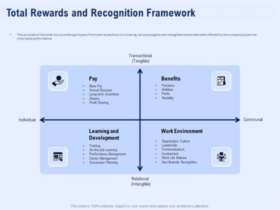 Best Employee Appreciation Workplace Total Rewards And Recognition Framework Icons PDF