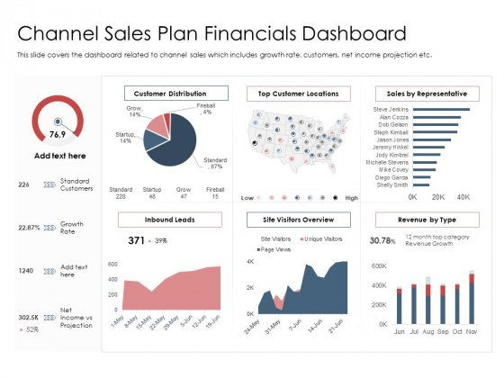 Best Practices Increase Revenue Out Indirect Channel Sales Plan Financials Dashboard Topics PDF