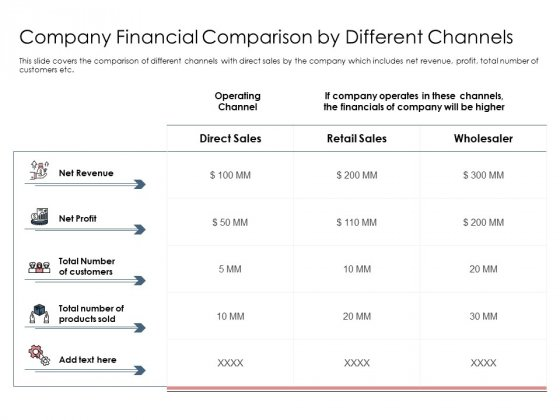 Best Practices Increase Revenue Out Indirect Sales Company Financial Comparison Different Channels Mockup PDF