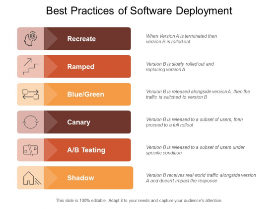 Best Practices Of Software Deployment Ppt PowerPoint Presentation Styles Outfit