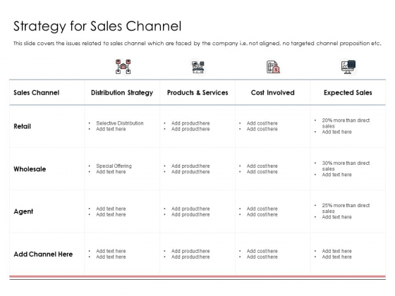 Best Practices That Increase Revenue Out Of Indirect Sales Strategy For Sales Channel Introduction PDF