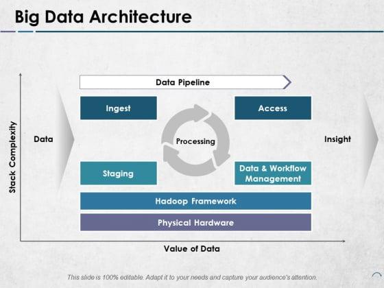 Big Data Architecture Ppt PowerPoint Presentation Infographics Design Inspiration