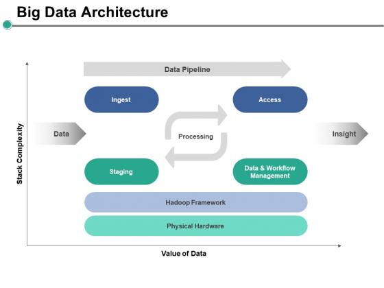 Big Data Architecture Ppt PowerPoint Presentation Infographics Elements
