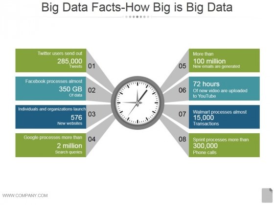 Big Data Facts How Big Is Big Data Ppt PowerPoint Presentation Microsoft