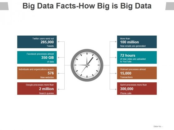 Big Data Facts How Big Is Big Data Ppt PowerPoint Presentation Pictures Portrait