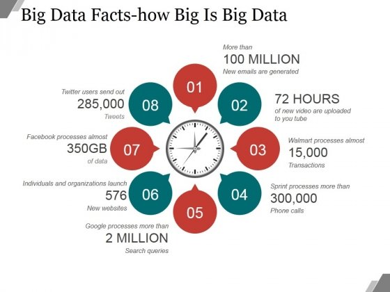Big Data Facts How Big Is Big Data Ppt PowerPoint Presentation Slide