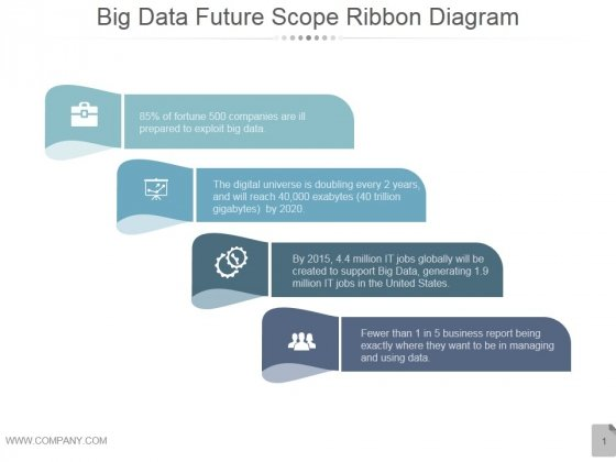 Big Data Future Scope Ribbon Ppt PowerPoint Presentation Designs Download