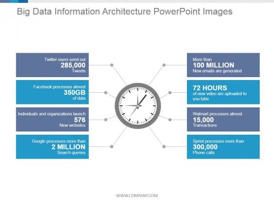 Big Data Information Architecture Ppt PowerPoint Presentation Graphics
