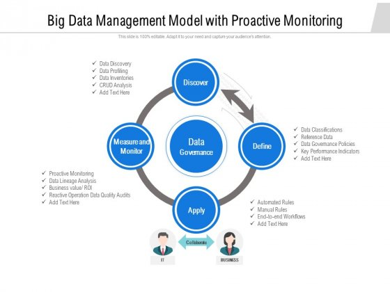 Big Data Management Model With Proactive Monitoring Ppt PowerPoint Presentation Icon Infographics PDF