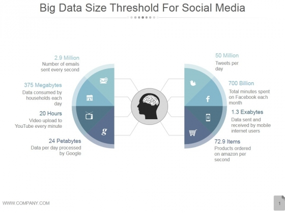 Big Data Size Threshold For Social Media Ppt PowerPoint Presentation Example