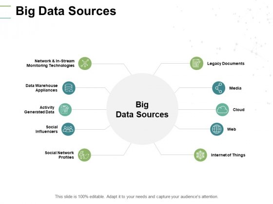 Big Data Sources Social Influencers Ppt PowerPoint Presentation Model Inspiration