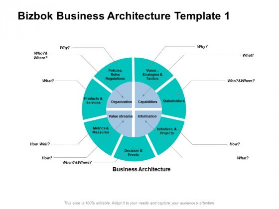 Bizbok Business Architecture Information Ppt PowerPoint Presentation Gallery Vector