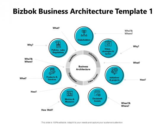 Bizbok Business Architecture Information Ppt PowerPoint Presentation Layouts File Formats
