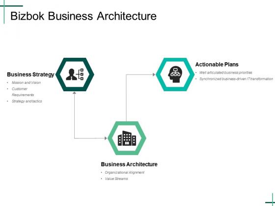 Bizbok Business Architecture Ppt PowerPoint Presentation Summary Skills