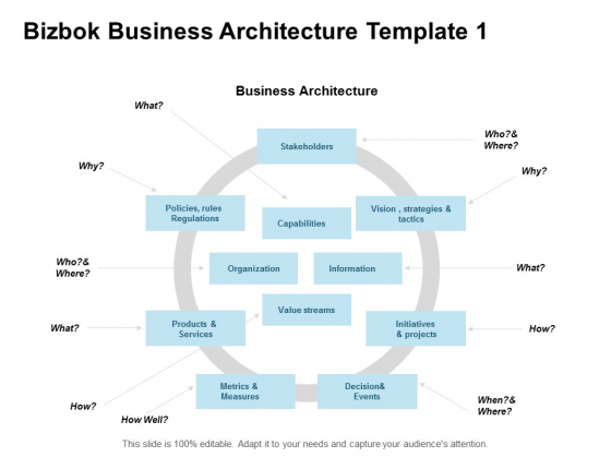 Bizbok Business Architecture Vision Strategy Ppt PowerPoint Presentation Infographics Demonstration