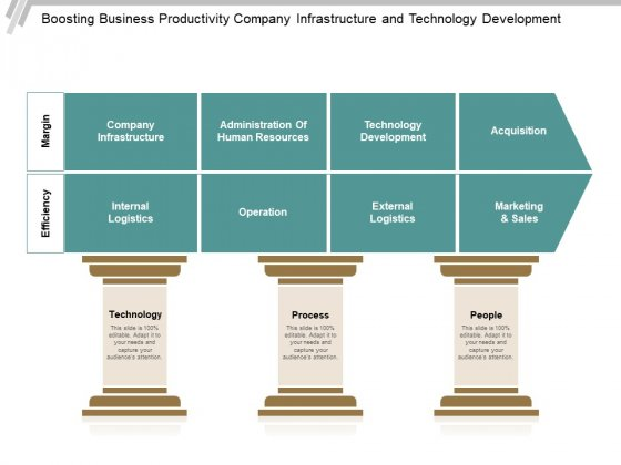 Boosting Business Productivity Company Infrastructure And