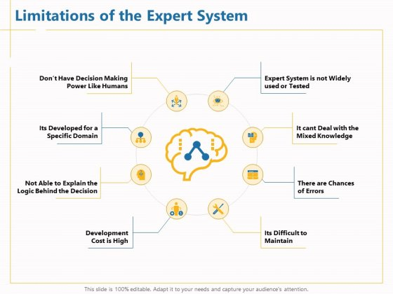 Boosting Machine Learning Limitations Of The Expert System Ppt PowerPoint Presentation Styles Portfolio PDF