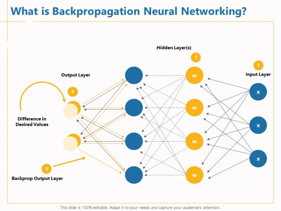 Boosting_Machine_Learning_What_Is_Backpropagation_Neural_Networking_Ppt_PowerPoint_Presentation_Gallery_Samples_PDF_Slide_1