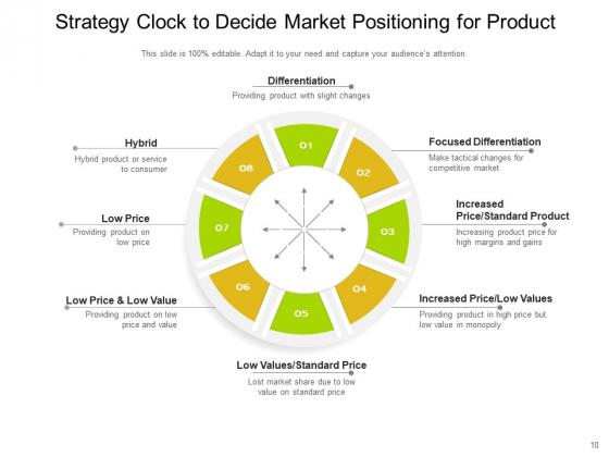 Bowmans_Strategy_Clock_Organizational_Consumers_Arrows_Ppt_PowerPoint_Presentation_Complete_Deck_Slide_10