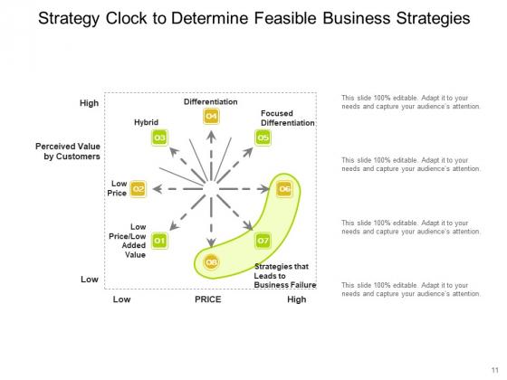 Bowmans_Strategy_Clock_Organizational_Consumers_Arrows_Ppt_PowerPoint_Presentation_Complete_Deck_Slide_11