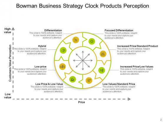 Bowmans_Strategy_Clock_Organizational_Consumers_Arrows_Ppt_PowerPoint_Presentation_Complete_Deck_Slide_2