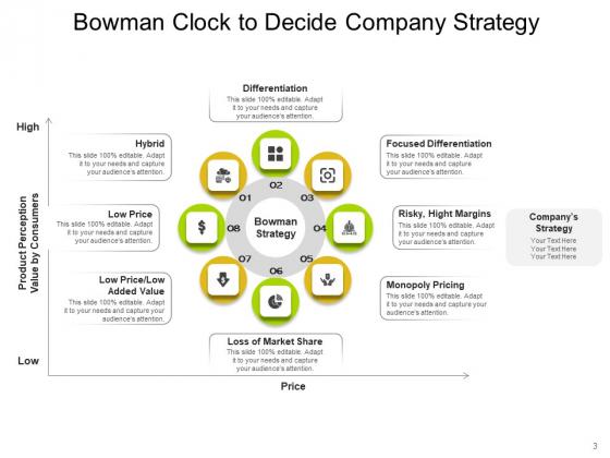 Bowmans_Strategy_Clock_Organizational_Consumers_Arrows_Ppt_PowerPoint_Presentation_Complete_Deck_Slide_3