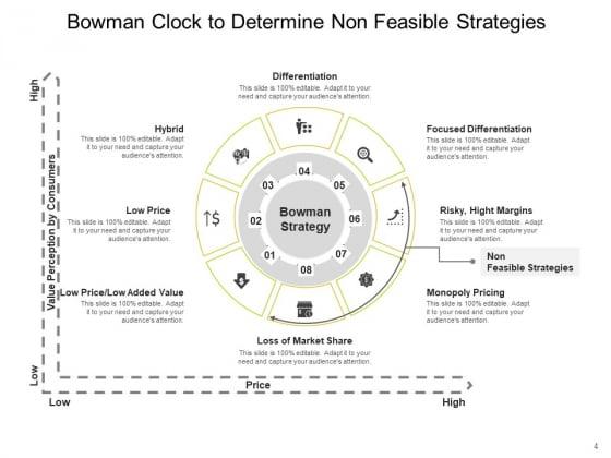 Bowmans_Strategy_Clock_Organizational_Consumers_Arrows_Ppt_PowerPoint_Presentation_Complete_Deck_Slide_4