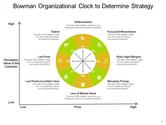 Bowmans_Strategy_Clock_Organizational_Consumers_Arrows_Ppt_PowerPoint_Presentation_Complete_Deck_Slide_5