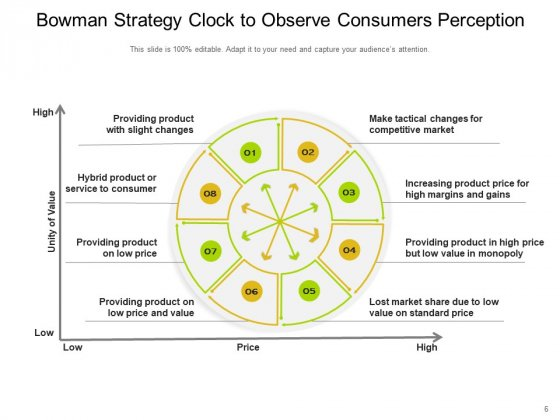 Bowmans_Strategy_Clock_Organizational_Consumers_Arrows_Ppt_PowerPoint_Presentation_Complete_Deck_Slide_6