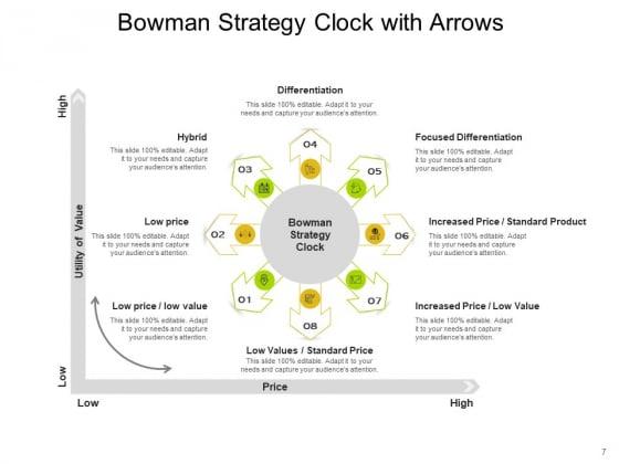 Bowmans_Strategy_Clock_Organizational_Consumers_Arrows_Ppt_PowerPoint_Presentation_Complete_Deck_Slide_7