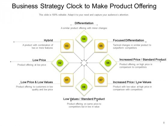 Bowmans_Strategy_Clock_Organizational_Consumers_Arrows_Ppt_PowerPoint_Presentation_Complete_Deck_Slide_8