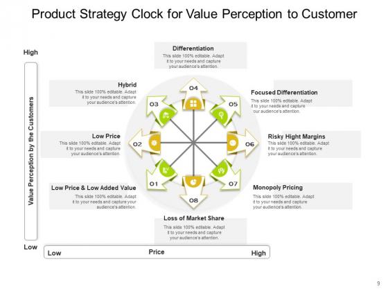Bowmans_Strategy_Clock_Organizational_Consumers_Arrows_Ppt_PowerPoint_Presentation_Complete_Deck_Slide_9