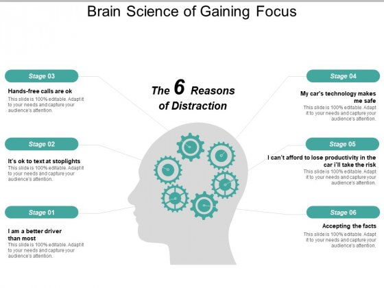 Brain Science Of Gaining Focus Ppt Powerpoint Presentation Layouts Slides