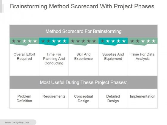brainstorming method scorecard with project phases ppt powerpoint