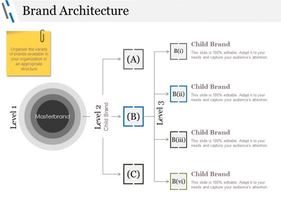 Brand Architecture Ppt PowerPoint Presentation Model Pictures