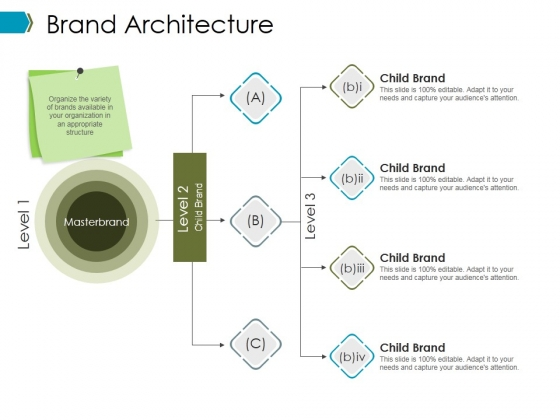 Brand Architecture Ppt PowerPoint Presentation Outline Graphics Download