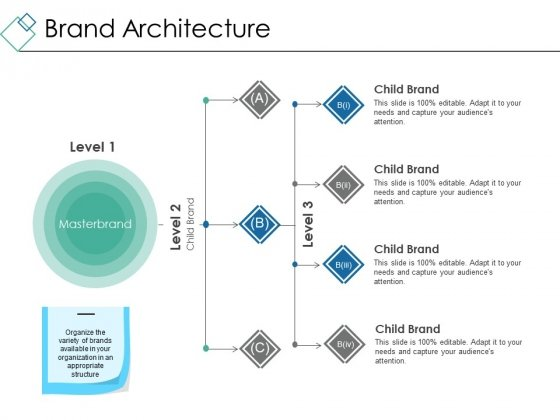 Brand Architecture Ppt PowerPoint Presentation Show Graphic Images