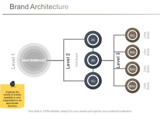 Brand Architecture Ppt PowerPoint Presentation Show Pictures