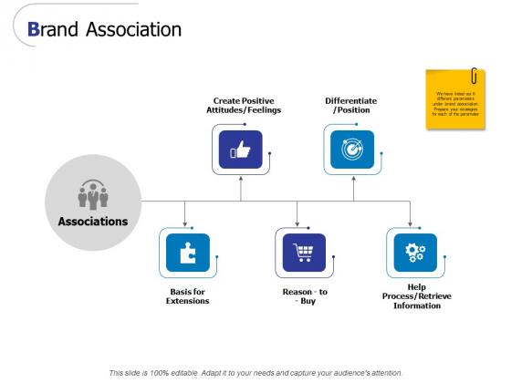 Brand Association Ppt PowerPoint Presentation Gallery Format Ideas
