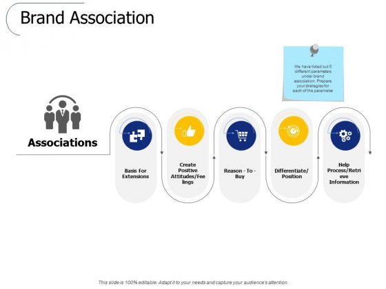 Brand Association Ppt PowerPoint Presentation Pictures Graphics