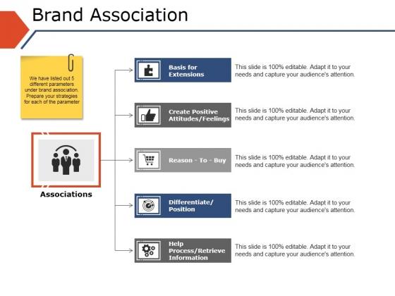 Brand Association Ppt PowerPoint Presentation Visual Aids Gallery