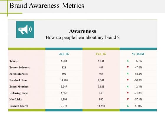 Brand Awareness Metrics Ppt PowerPoint Presentation Styles
