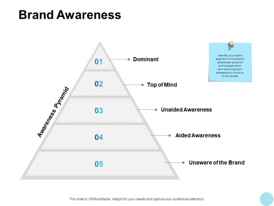 Brand Awareness Ppt PowerPoint Presentation Gallery Example Introduction