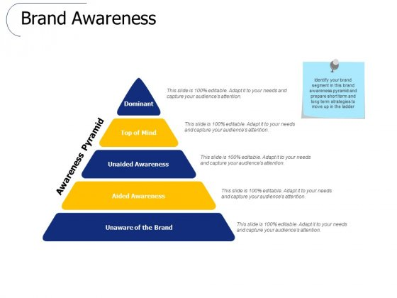 Brand Awareness Ppt PowerPoint Presentation Ideas Graphics Template
